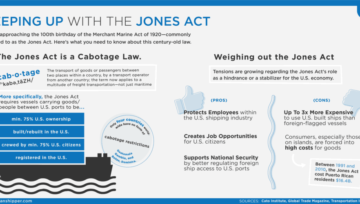 Commentary: At 100, the Jones Act has many wrinkles - FreightWaves