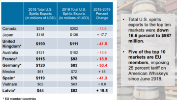 Trade tariffs slow pour of American whiskey exports - FreightWaves